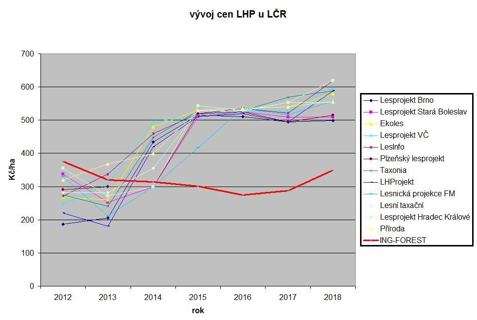ceny_LHP_LCR